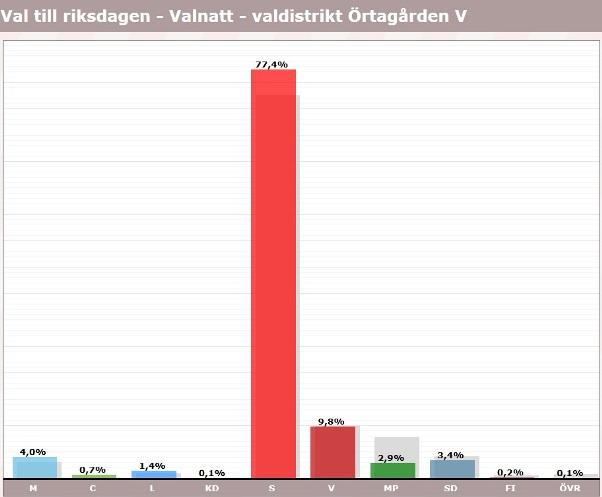 Rosengård, Örtagården, röster i val 2018, riksdagen