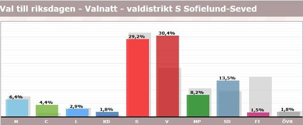 Seved, röster i val 2018, riksdagen