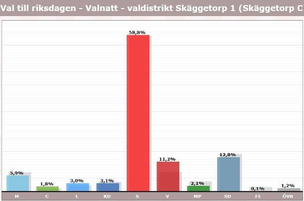 Skäggetorp, röster i val 2018, riksdagen