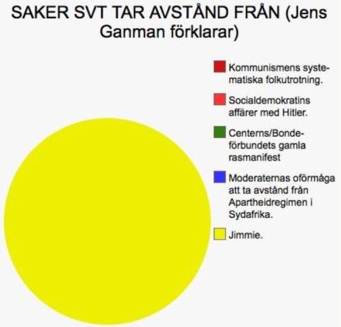 SVT tar avstånd från Jimmie Åkesson