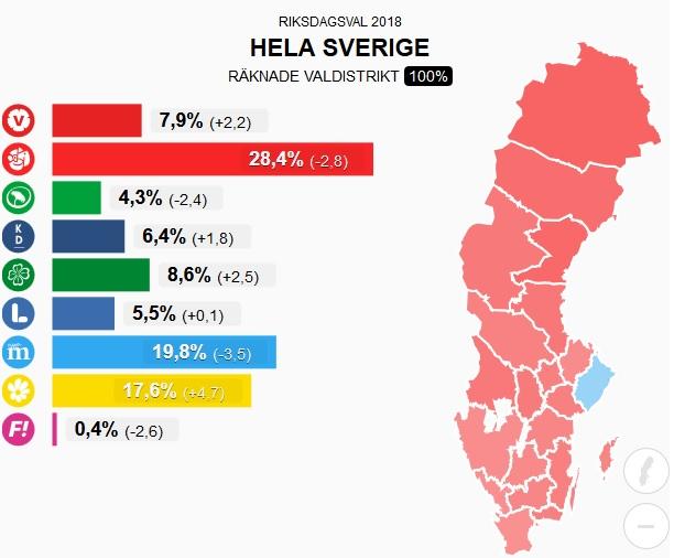 Valresultat riksdagen 2018