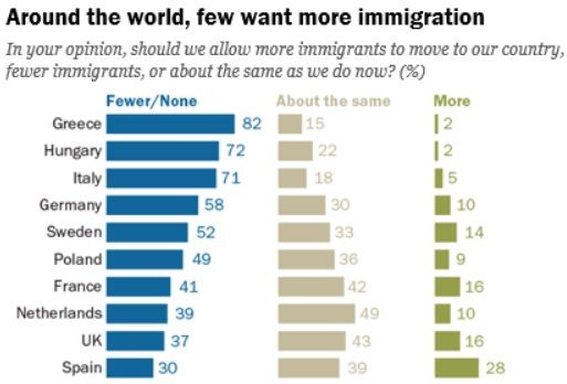 Migration, opinionsundersökning EU