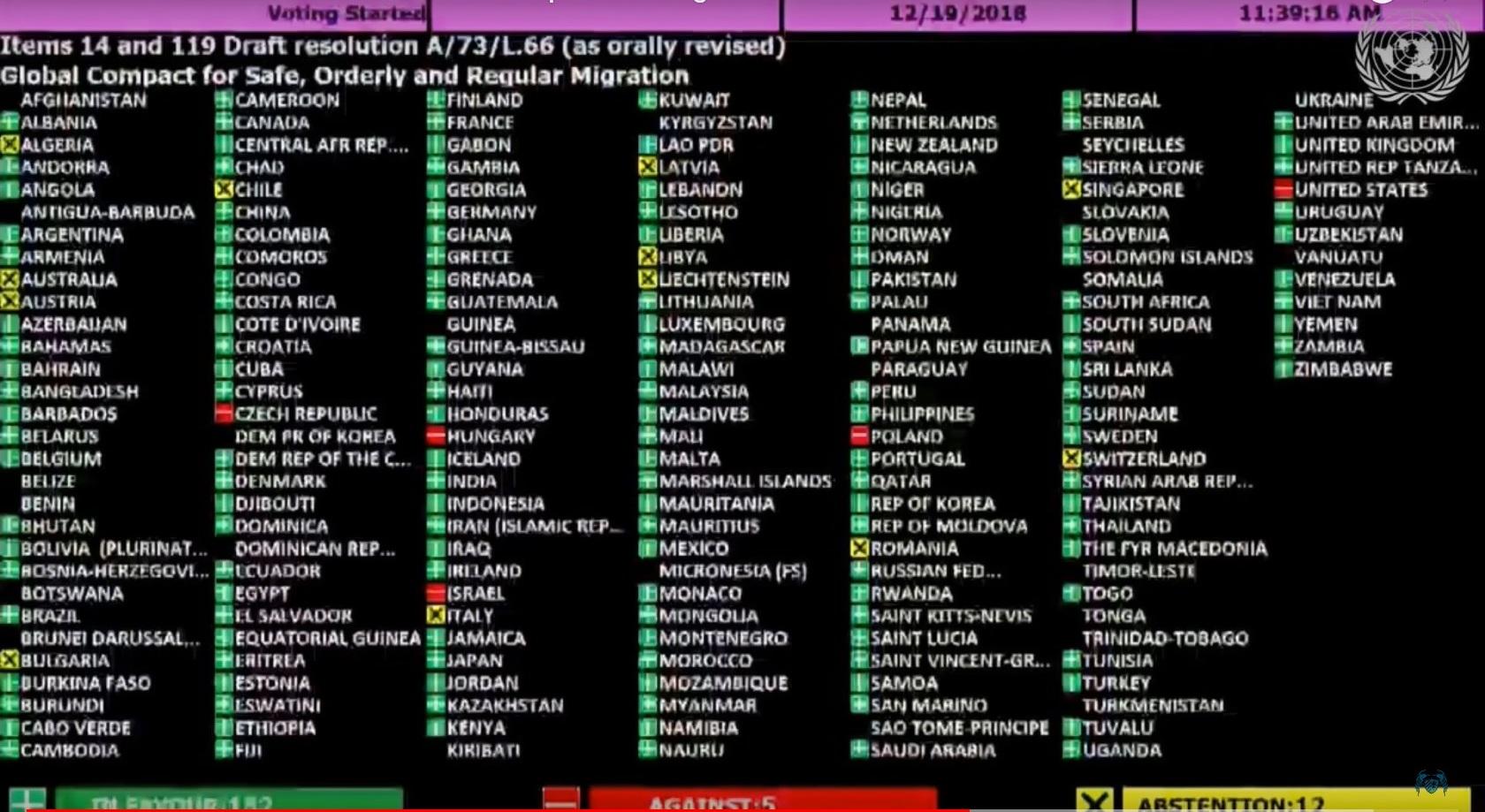 Global Compact for Safe, Orderly and Regular Migration, röstning i FN:s generalförsamling