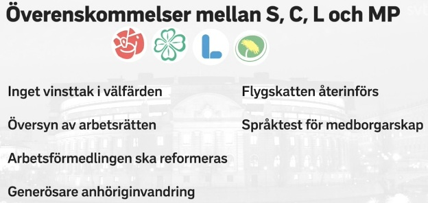 Överenskommelse mellan Centerpartiet, Socialdemokraterna, LIberalerna och Miljöpartiet för att bilda en S+MP-regering