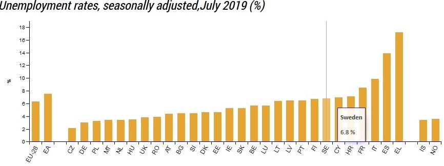 Lägsta arbetslöshet i EU 2020, utlovade Stefan Löfven (S). 2019 ligger Sverige på 24 plats av 30 länder.