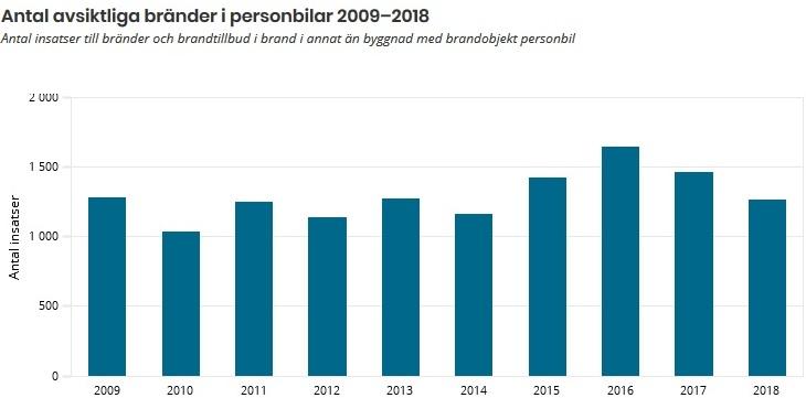 Anlagda bilbränder / fordonsbränder i Sverige 2009, 2010, 2011, 2012, 2013, 2014, 2015, 2016, 2017, 2018. Statistik från MSB
