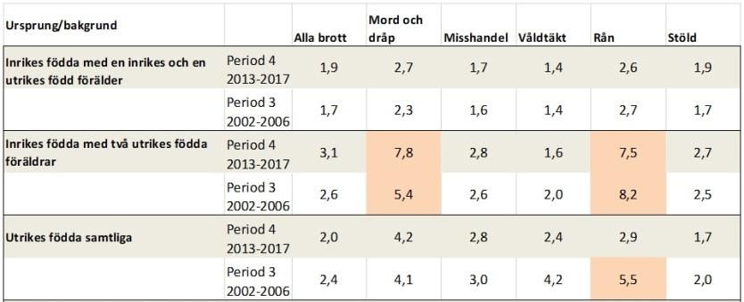 Brottslighet i Sverige av de med utländskt påbrå