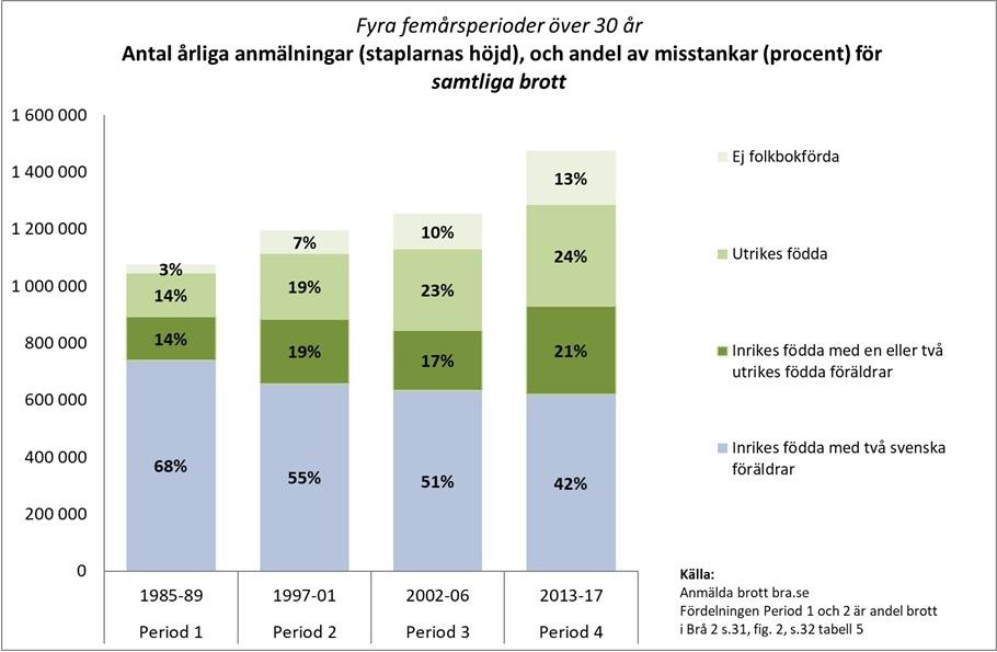 Misstanke om brott, jämförelse mellan svenskar och utlänningar. Statistik från BRÅ.