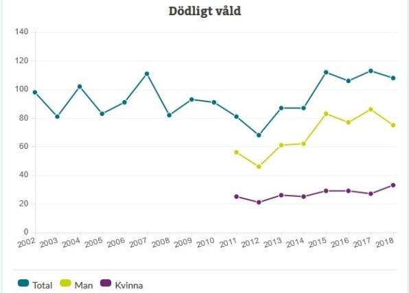 Konstaterade fall av dödligt våld i Sverige under 2002-2018