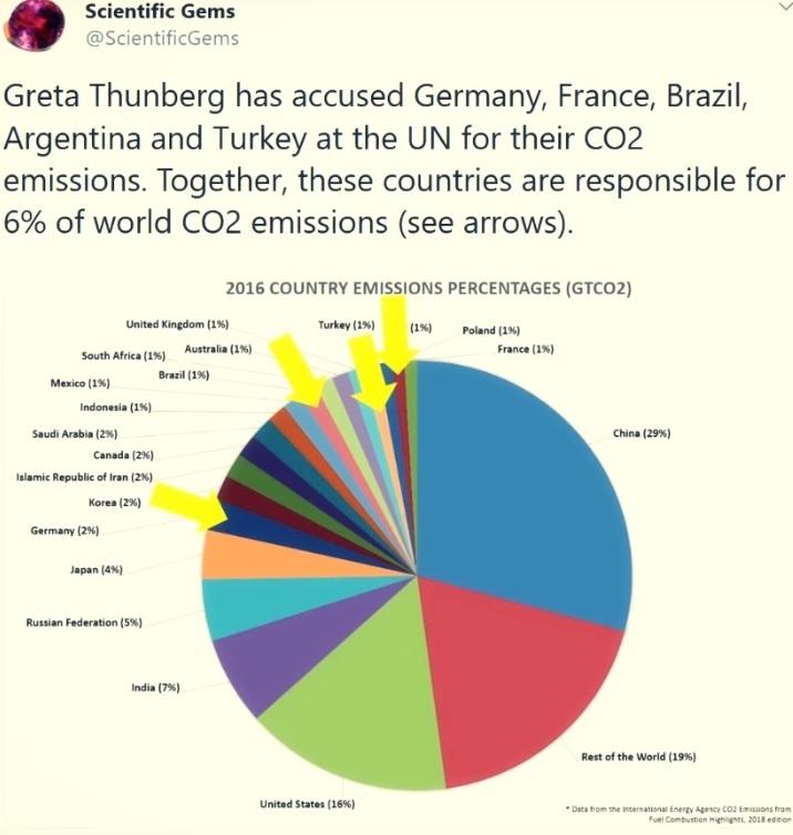 Varför kritiserar Greta Thunberg och andra klimatextremister Tyskland (#7), Frankrike (#17), Turkiet (#19), Argentina (#23) och Brasilien för sina CO2-utsäpp, och inte de stora CO2-utsläppsländerna, som Kina, USA och Indien?