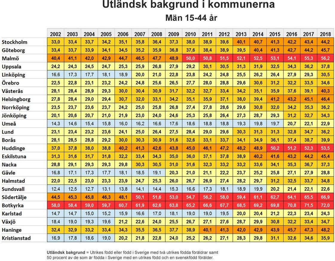 Invånare i kommuner med utländsk bakgrund i ålder 15 till 44 år