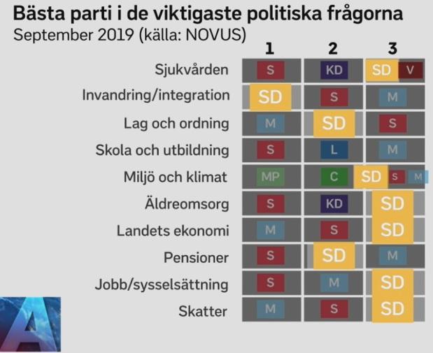 Sverigedemokraterna ligger i topp tre i nio av 10 av de viktigaste politiska frågorna; Invandring och integration, Lag och ordning, Miljö och klimat, Pensioner, Sjukvården, Äldreomsorg, Landets ekonomi, Jobb/sysselsättning, Skatter, Skola och utbildning