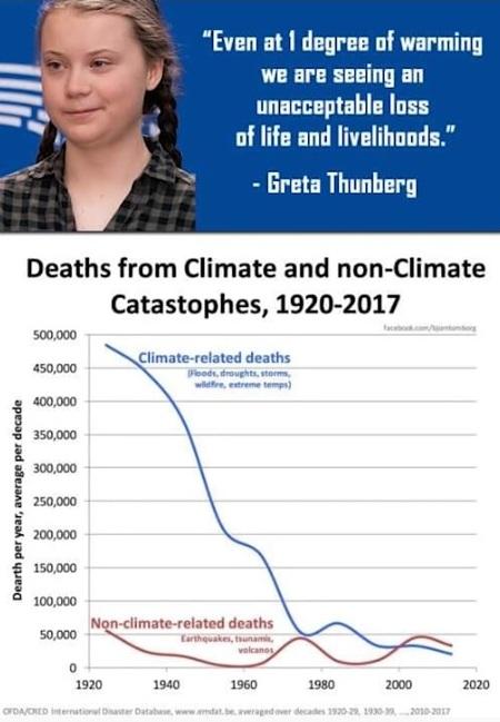 Hur många har dött pga klimatförändringar respektive dödsfall som kan relateras till katastrofer ej reaterat till klimatet? Greta Thunberg