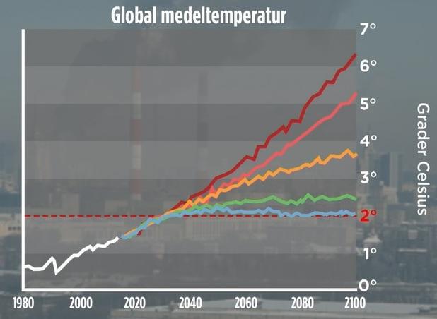 Graf över ökning av global medeltemperatur. Grader i Celsius. Temperaturhöjningen värre än befarat enligt forskare, hävdar TV4-nyheterna 2019-10-24