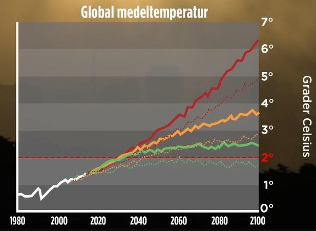 Global medeltemperatur. Temperaturhöjningen värre än befarat enligt forskare, hävdar TV4-nyheterna 2019-10-24