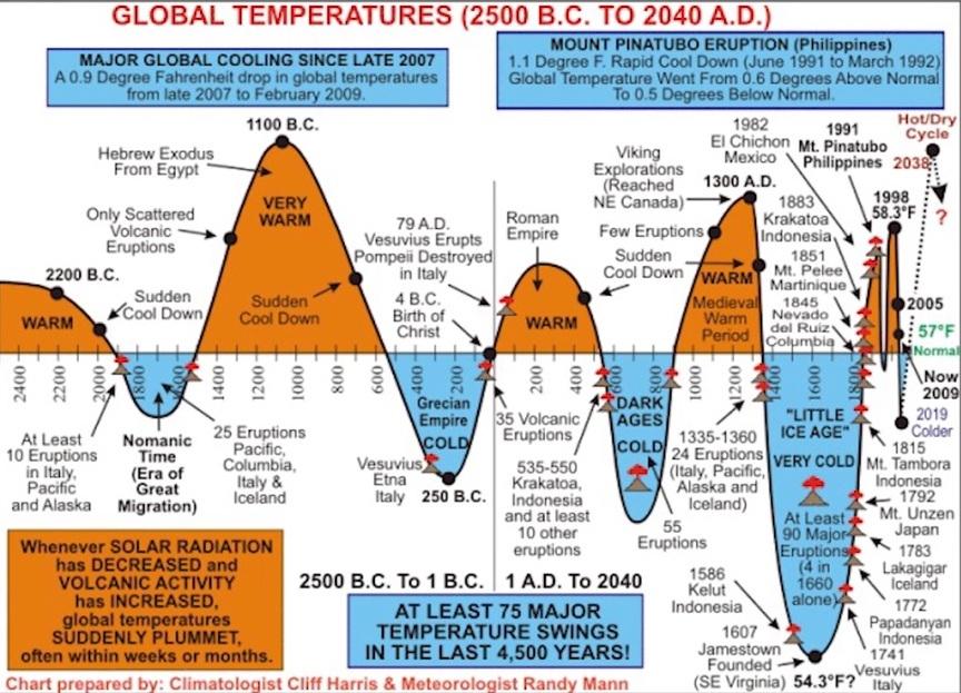 Temperaturer i världen mellan 2 500 före kristus och 2040 efter kristus. Vad säger klimataktivister och Greta Thunberg om detta?