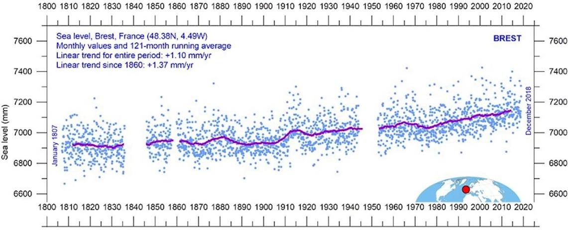 Havsnivå mellan år 1807 och 2018. Linjär trend sedan 1860 med +1,37 mm/år. Sea level BREST. Monthly values and 121-month running average