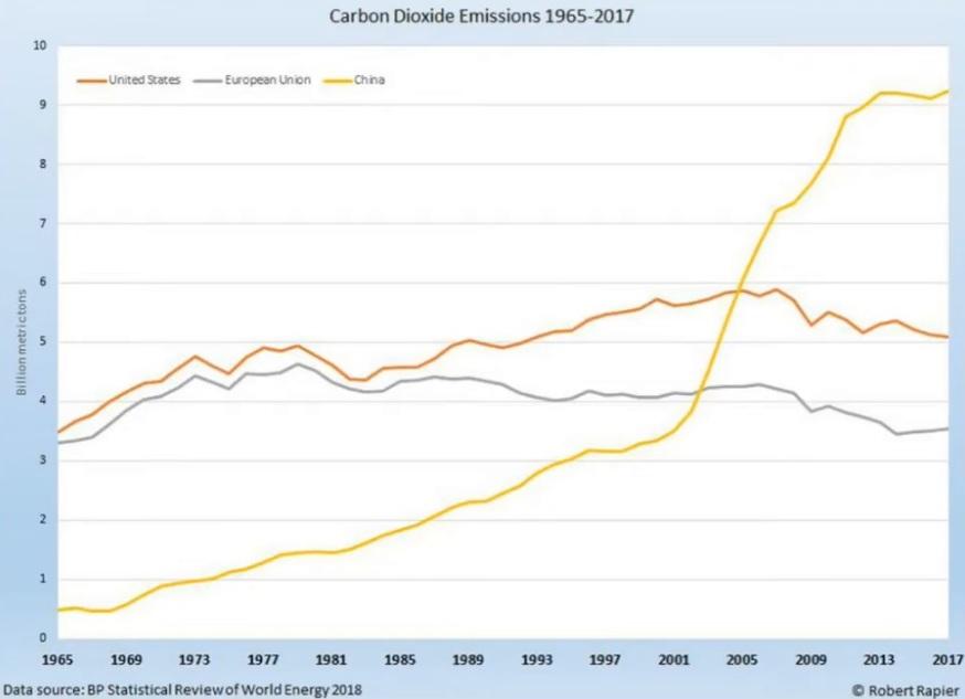 Utsläpp av koldioxid i Kina, USA och EU:s 28 länder under perioden 1965-2017. Greta Thunberg