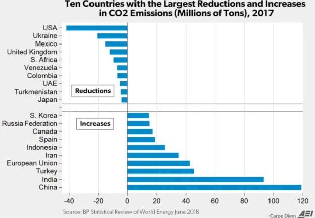 Länder med minskning respektive ökning av utsläpp av koldioxid 2017. Greta Thunberg