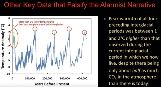 Andra nyckeldata som bevisar att klimatalarmister har fel