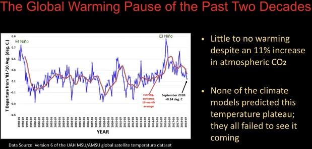 Paus (hiatus) av global uppvärmning under två decennier