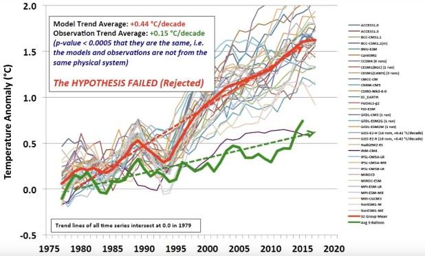 Klimatmodellernas temperaturtrender i den tropiska troposfären skiljer sig avsevärt från den observerade temperaturen
