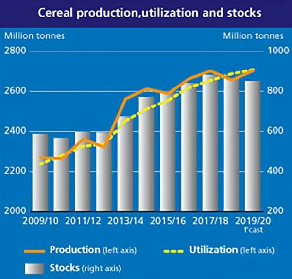 Skördar (säd), produktion och konsumtion globalt år 2009-2019