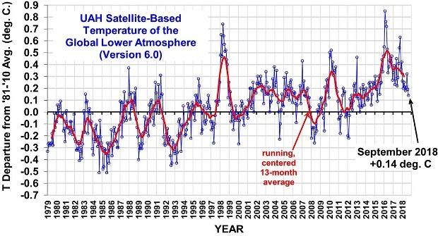Uppmätt global temperatur 1979-2018, med satellit, i den lägre atmosfären. Temperaturökning med +0,14 grader Celsius