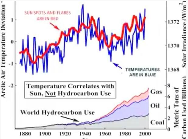 Temperaturen följer solfläckar inte den mängd koldioxid som avges av fossila bränslen