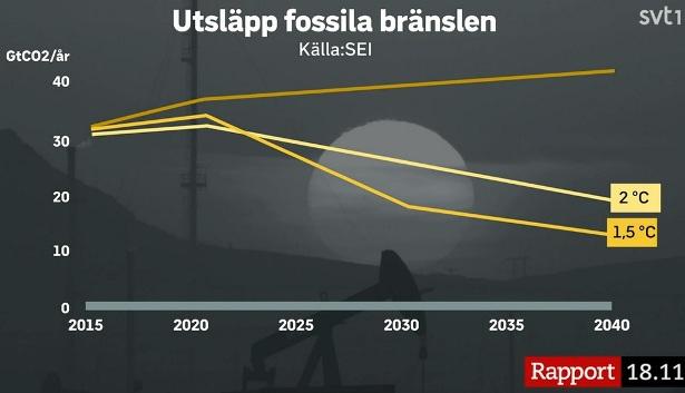 Utsläpp av fossila bränslen 2015-2040 och Parisavtalets mål på 1,5 grader eller 2 grader Celsius