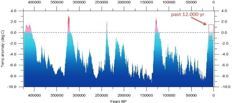 En sammanfattning av den kunskap vi har om temperaturen under de senaste 450 000 åren. Meddelandet är att jordens klimat är ett dynamiskt system med en naturlig sekvens av kalla och varma perioder på grund av långvariga systemförändringar (klimat) och kortvariga processförändringar (väder).