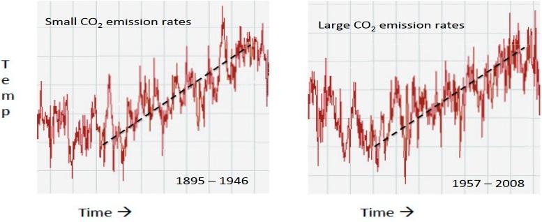 Grafen visar att påverkan av antropogena (av människan) koldioxidutsläpp på den globala uppvärmningen är mycket tveksamt. I den vänstra grafen var koldioxidutsläppen små (cirka 10 ppm) men på höger graf var de mycket större (cirka 70 ppm), vilket kan ses i figur 2b. Uppvärmningsgraden i de två posterna är dock likadana. Det finns till och med en stabil temperaturperiod mellan (1945-1975) och därefter (2000-närvarande). Korrelationen av temperatur med CO2 verkar ganska dålig under de senaste 100 åren.