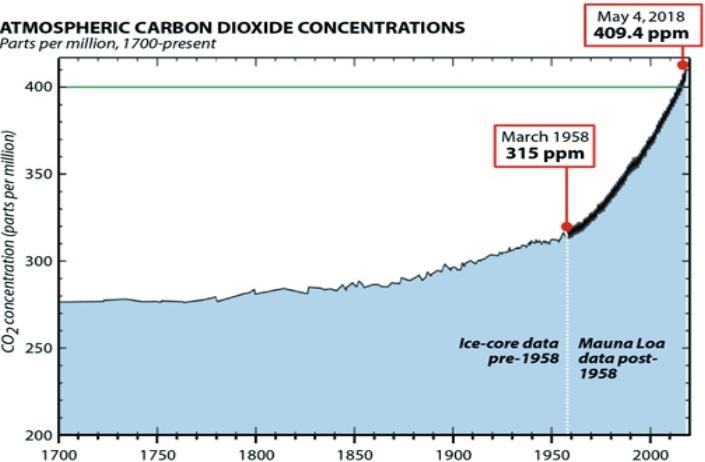 Efter 1958 ökade CO2-koncentrationen i atmosfären snabbt (från cirka 315 ppm till 410 ppm), dvs 1,5 ppm per år. Observera att den vertikala axeln börjar med 200 ppm och slutar vid 410 ppm.