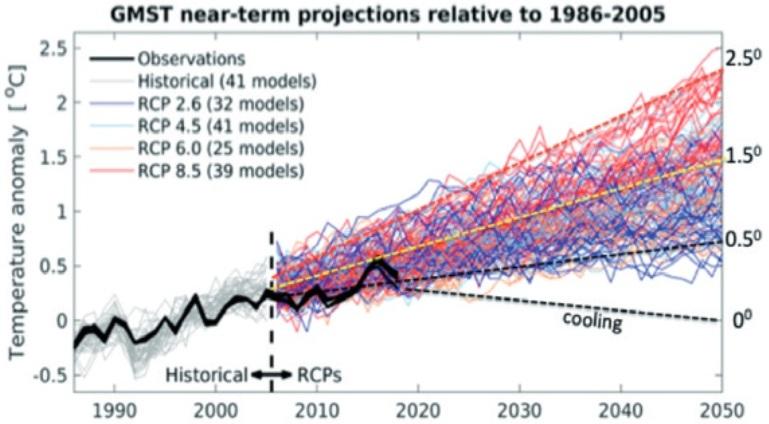 CO2-drivna modellprognoser och extrapolerade mätningar visar ett stort gap med ökande förutsägelsestid. Det säger oss att vetenskapen om klimatförändringar är mycket partisk och långt ifrån avgjort. Det säger också oss att förutsägelser inte är lämpliga för beslutsfattande. Dessutom, varför är nedkylningsscenarier helt exkluderade?