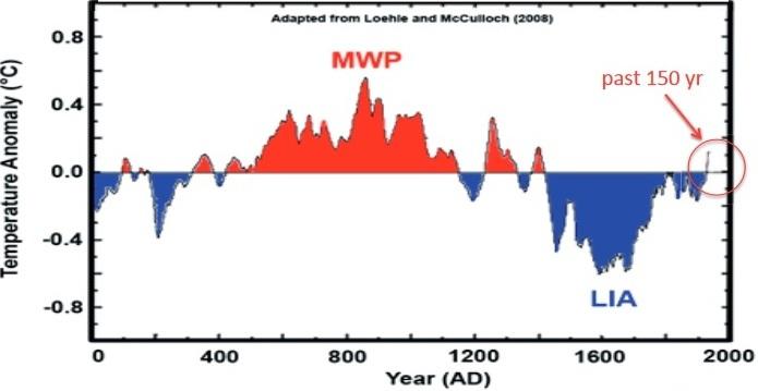 En sammanfattning av den kunskap vi har om temperaturen under de senaste 2000 åren (Loehle, 2007). Här ser vi igen att varma och kalla perioder är naturfenomen. Notera Medeltiden runt 850 efter Kristus och lilla istiden (LIA) runt 1650 efter Kristus