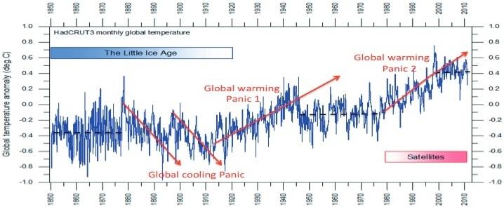 En sammanfattning av den kunskap vi har om temperaturen under de senaste 150 åren (HadCRUT-data). I denna lilla skala är förändringar en blandning av små systemförändringar och relativt stora processförändringar. Dessa förändringar - med kylnings- och uppvärmningsperioder - orsakade i media alla slags panikhistorier
