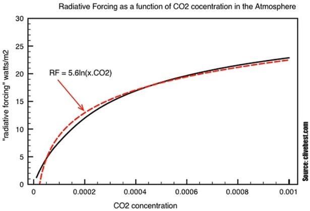 Koldioxidens uppvärmningseffekt är logaritmisk