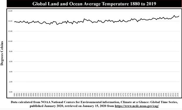 Global medeltemperatur (land och hav) från 1880 till 2019, enligt NOAA