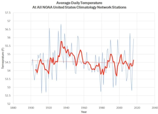 Global medeltemperatur i USA 1901-2016, uppmätt från samtliga av USA:s klimatstationer enligt NOAA