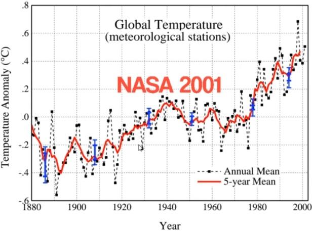 Global medeltemperatur (meteorologiska stationer) sedan 1880 i Celsius. Graf från NASA 2001