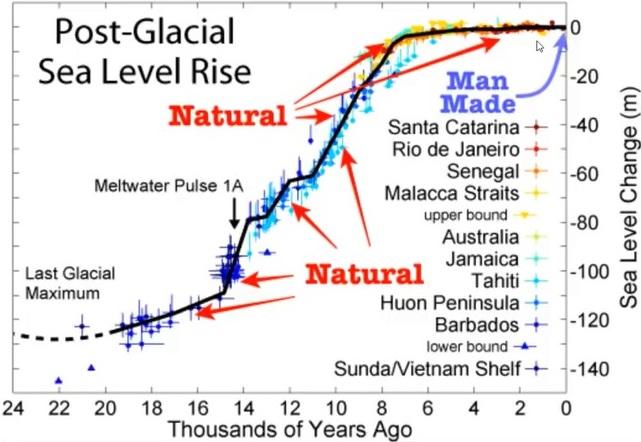 Havsnivå sedan 20 000 år tillbaka
