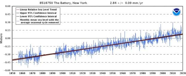 Havsnivå, The Battery, Manhattan, New York. Enligt NOAA.