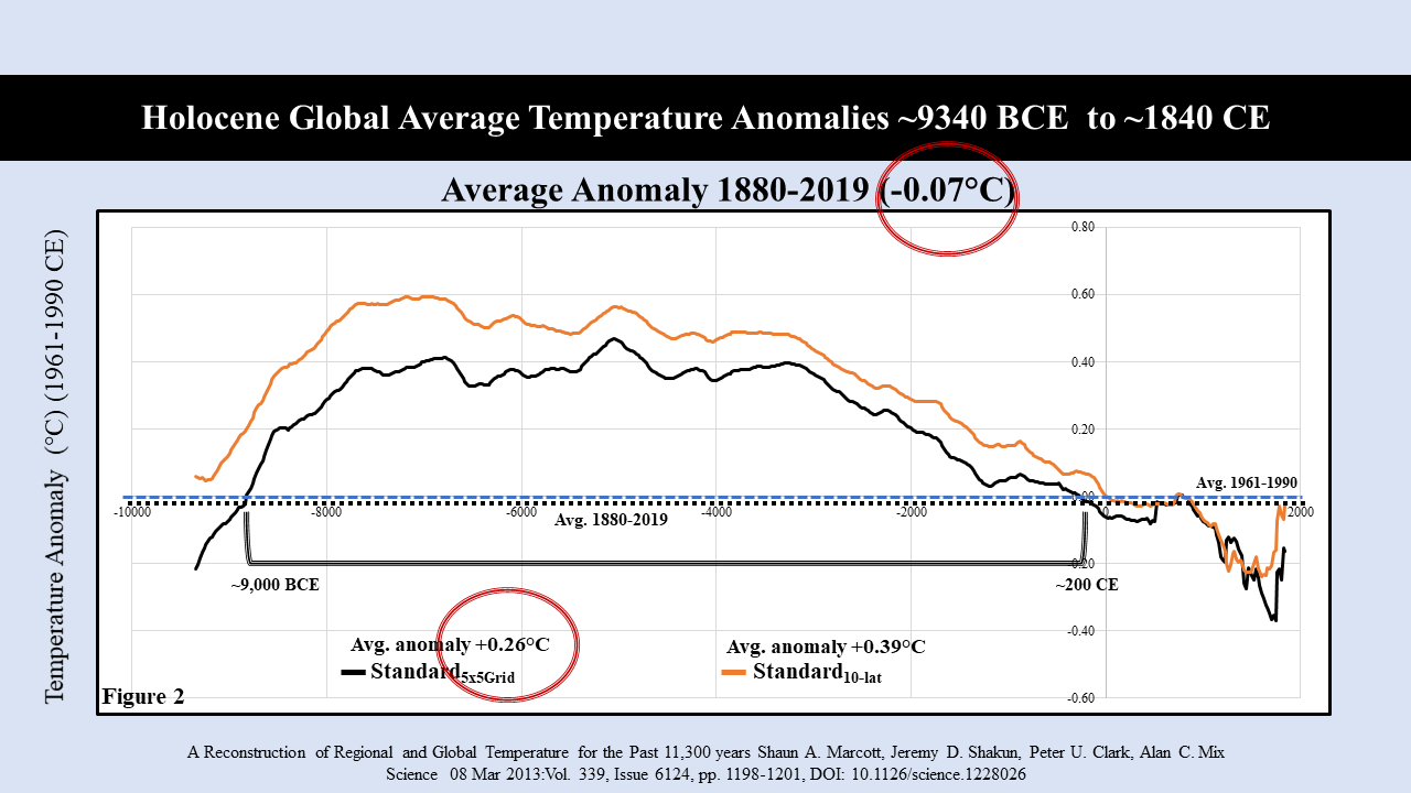 Källa: A Reconstruction of Regional and Global Temperature for the Past 11 300 Years, Shaun A-Marcott, Jeremy D. Shakun, Peter U. Clark, Alan C. Mix Science 08 Mar 2013:Vol. 339, Issue 6124, pp. 1198-1201, DOI:10.1126/science.1228026
