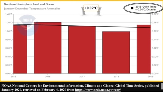 NOAA, National Center for Environmental information, Climate at a Glance: Global Time Series, published January 2020, retrieved February 4, 2020 from https://www.ncdc.noaa.gov/cag/